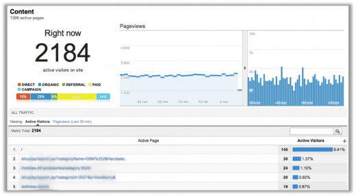 Google Analytics Real Time Overview tatvic.com