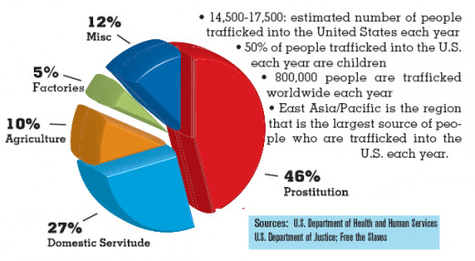 Human Trafficking is on the rise