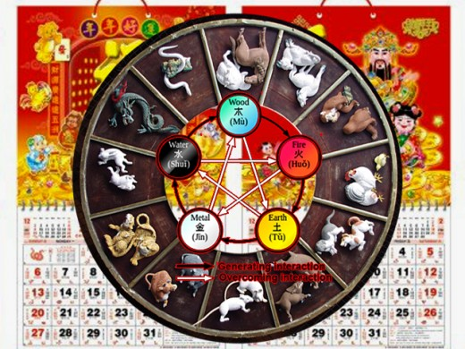This 5-year cycle of heavenly elements overlay the original 12-year animals cycle.