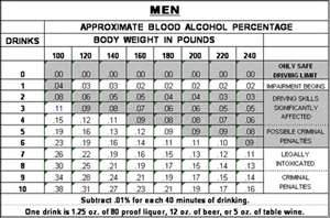 Alcohol impairment - men