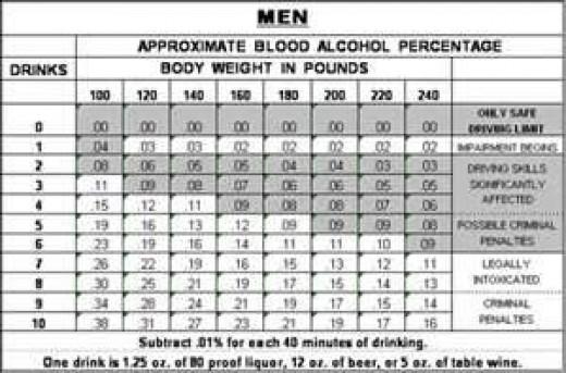 Alcohol impairment - men