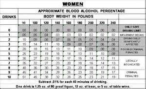 Alcohol impairment - women