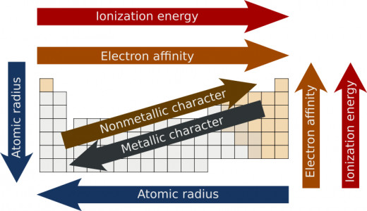 The trends of the periodic table. Electron affinity is also known as electronegativity - the ability of an atom to attract electrons towards itself.