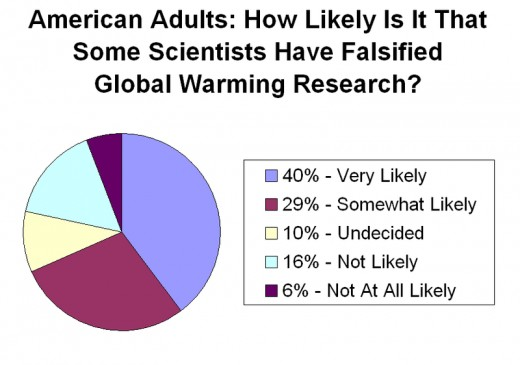 Result of public survey 2011.
