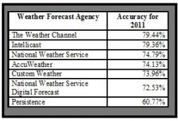 The overall accuracy of weather reporting for all of 2011 ranged from about 60 to 80 percent for the Houston area.