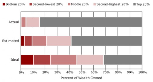 Estimated and ideal wealth distributions are from a 2010 survey of Americans