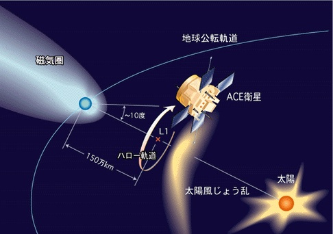 Japan takes signals from ACE and forecasts solar wind speed.