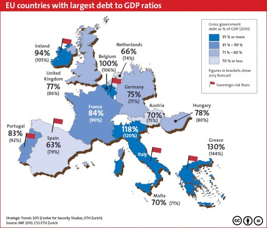Europe Debt to GDP