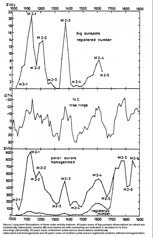 Long term cycles show repeat events. This three-box chart gives aurora, sunspots and climate variations.  As you can see, they relate.