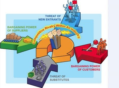 Michael Porter's 5 Factors Model - There are really many more factors: Greed, Religion, Power-mongering, and others.