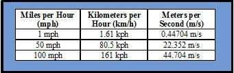 Measuring from miles per hour to kph and m/s.