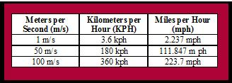 Converting from meters per second to kph and mph.