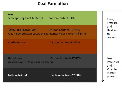 The process of coal formation in the layers underneath the ground. This process occurs over time with exposure to pressure and heat.