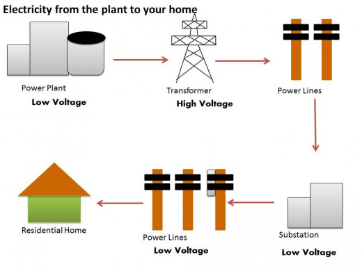 Electricity is converted to a higher voltage for better traveling from the plant to residences and then converted back to low voltage before entering homes.