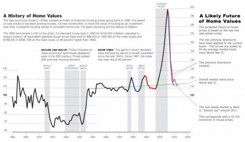 A graphic history of housing bubbles and the loss of value in owing a home. A sudden flood of defaults caused a value crash in homes. The resulting economic crash reverberated around the world.