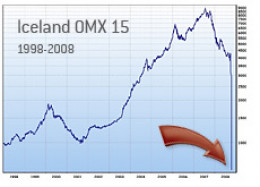 The Iceland Stock market climbed over the years and then collapsed almost into oblivion in 2008 whereupon it was closed.