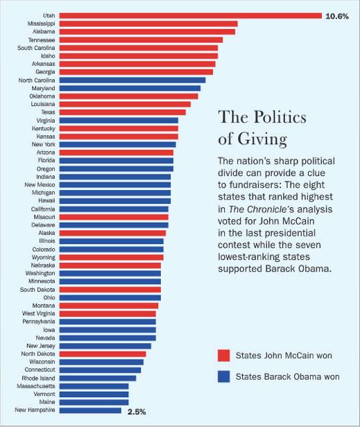 Utah beats every other state in charitable contributions per capita by a huge margin.