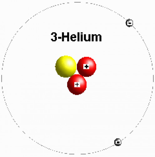 Helium 3 isotope has one neutron and two protons in its nucleus. The outer ring, or valence,  contains two electrons