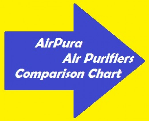 See how AirPura HEPA air purifiers compare to other air purifiers in the industry.