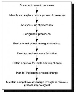 How to Tell if a Business Process has Become Inefficient