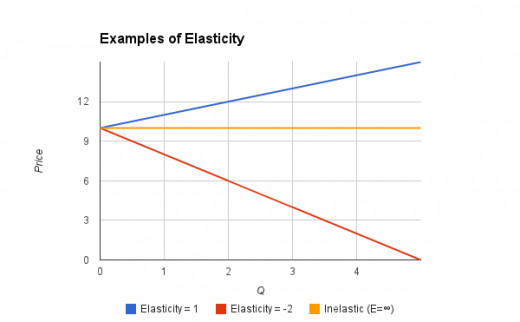 Examples of different Price Elasticity