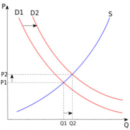 * PRICE IS ON THE VERTICAL AXIS * QUANTITY PRODUCED IS ON THE HORIZONTAL AXIS * DEMAND IS THE DOWNWARD SLOPING CURVES (two demand curves are shown) * SUPPLY IS THE UPWARD SLOPING CURVE * EQUILIBRIUM IS WHERE THE DEMAND AND SUPPLY CURVES MEET- CHART 1