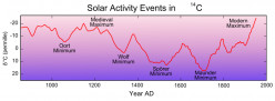 Something Old, Something New (more on Sunspots and Earthquakes)