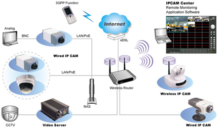 Security Camera System Diagram of Hardware Needs