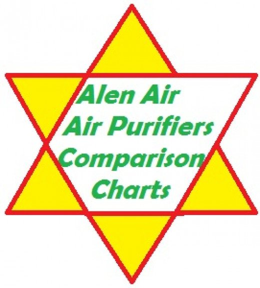 Alen Air air purifiers are hybrid air cleaners that are manufactured overseas and imported into the United States.