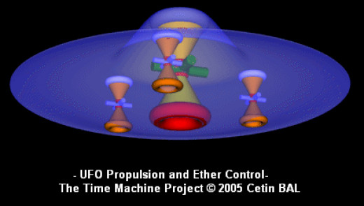 This is one of many conceptions for UFO technology. This is similar to the monopole configuration, but the similarity ends by appearance.