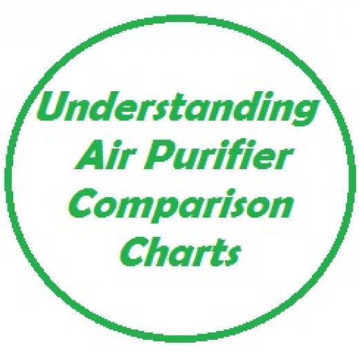 This article is a guide to understanding how the data on our air purifier comparison charts was compiled.