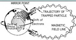 Auroral electrons and their electric currents move along the magnetic field lines. Electrons go one direction, ions in the opposite one; and the electric current, is set by the ring current; which can go both ways.