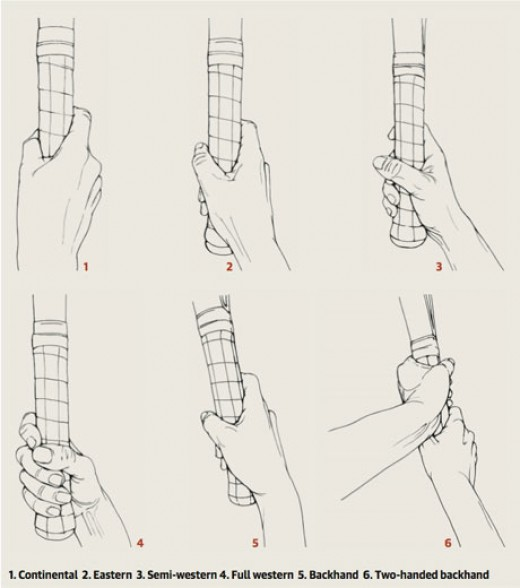 Proper Tennis Grip