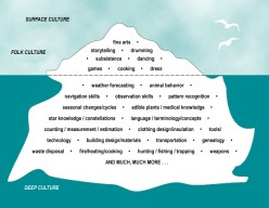 Such deep knowledge is held in a Native culture, that it does not appear on the surface. Outsiders (members of other groups) have often dismiss the Indigenous Peoples around th eworld as savages or animals, when this is not the case. The Iceberg Mode
