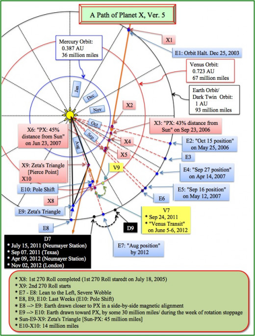 This diagram shows Nibiru Planet X's path through our solar system.
