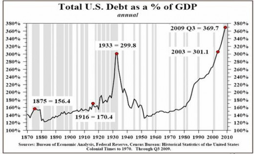 Since 1870, US debt has always been greater than the GDP. The difference is the amount that exceeds the GDP. Accumulating debt is rapidly outstripping the Gross Domestic Product. This cannot go on forever!