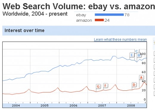 On a Worldwide basis.  eBay searches seem to be flattening out.