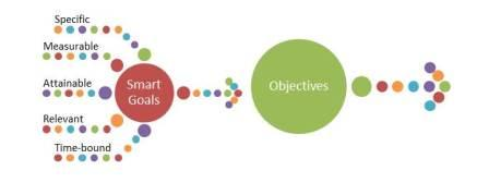 Objectives to SMART Goals