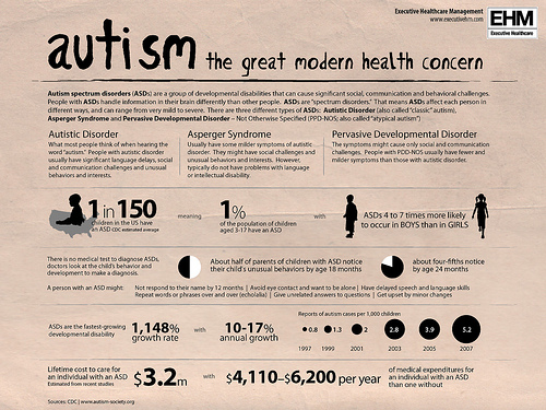 autism: the great modern health concern