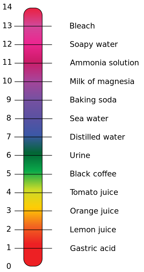 The pH scale is a measure of how acidic or basic a substance is. Samples with a pH of less than 7 are acidic, samples with a pH of 7 are neutral, samples with a pH of above 7 are basic.