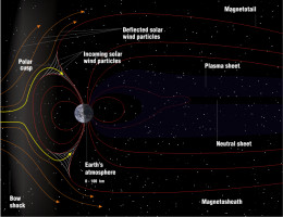 """space at cleanest, is a-flux with plasma, charged particles, and electromagnetic fields.  It IS however, a """"High Vacuum"""""""