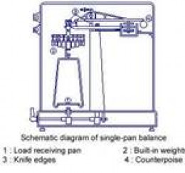 Single Pan Balance Diagram