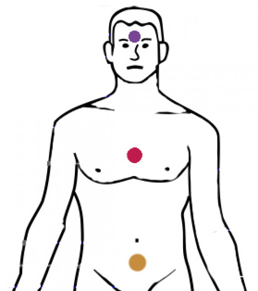 The lower (gold), middle (red) and upper dantiens of Daoist energy practices.