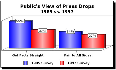 Public opinion of the Press...yes, it is a POWERFUL force!