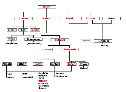 the genalogy of jesus christ Why does matthew include these women in jesus' genealogy  moab is the ancestor of ruth who is the ancestor of david who is the ancestor of christ.