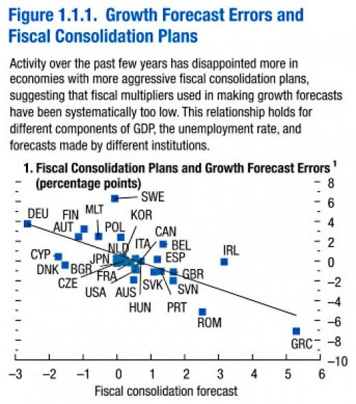 IMF U-Turn