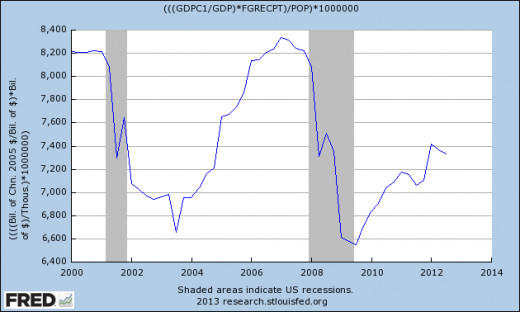 Rising US Taxes Reduce Consumption and Investment and therefore Growth