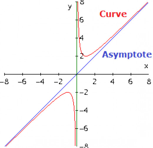 As for knowledge and belief, an asymptote will travel to infinity before meeting its curve.