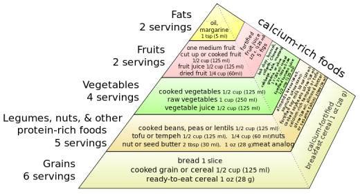 The pyramid used to show a healthy vegan diet varies from the regular one due to the different types of food that are suitable for consumption.