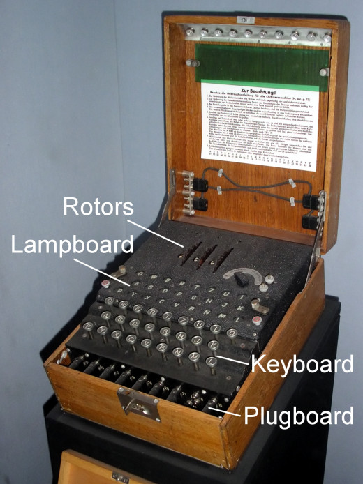 The Enigma Machine, first studied by the Polish team of mathematicians